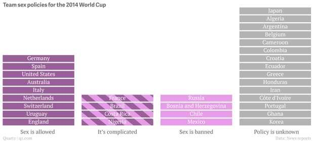 FIFA World Cup 2014: Are the football players allowed to have sex?