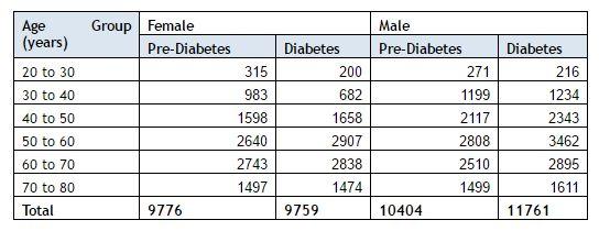 Diabetes data 4