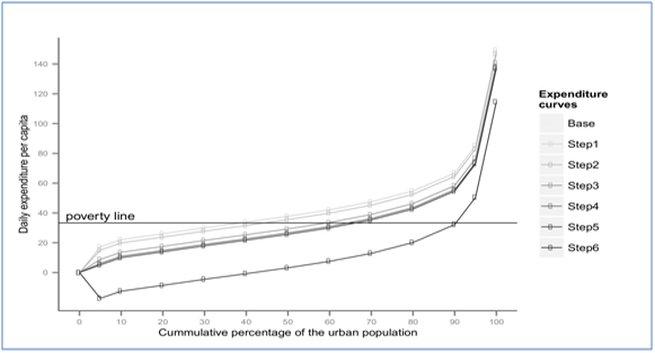 Commulative percentage of urban population