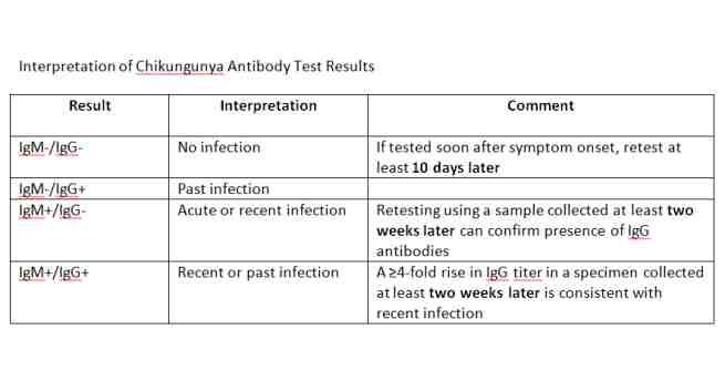 chikungunya test table