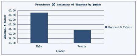 Statistics SRL Diabetes